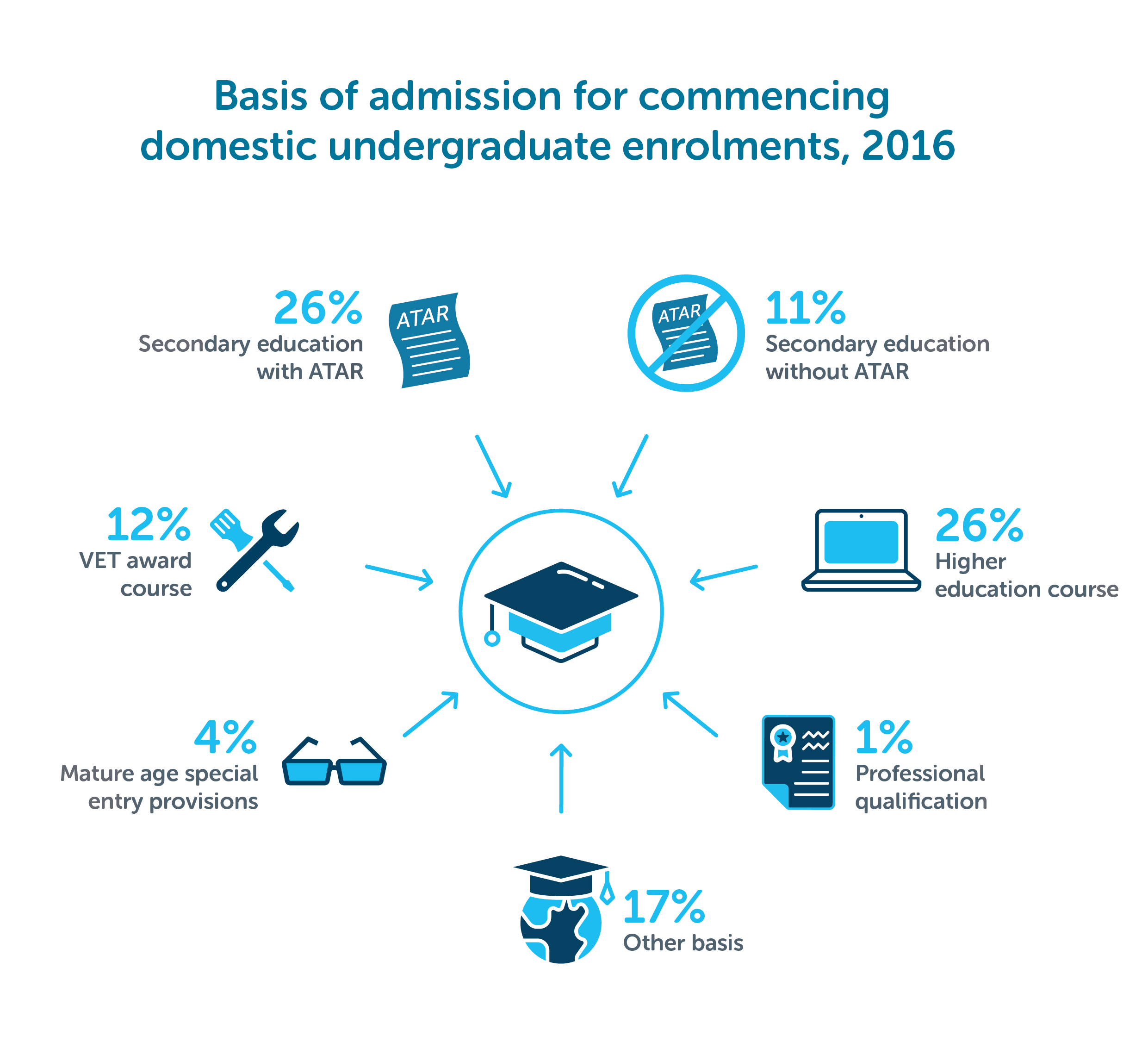 ATAR Infographics Figure 3 Basis of admission for higher education undergraduate commencements 2016