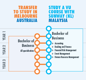 Infographic showing study pathways and the ability to transfer between study in Australia and study in KL, Malaysia throughout the degree. Further details are within the text on this page.