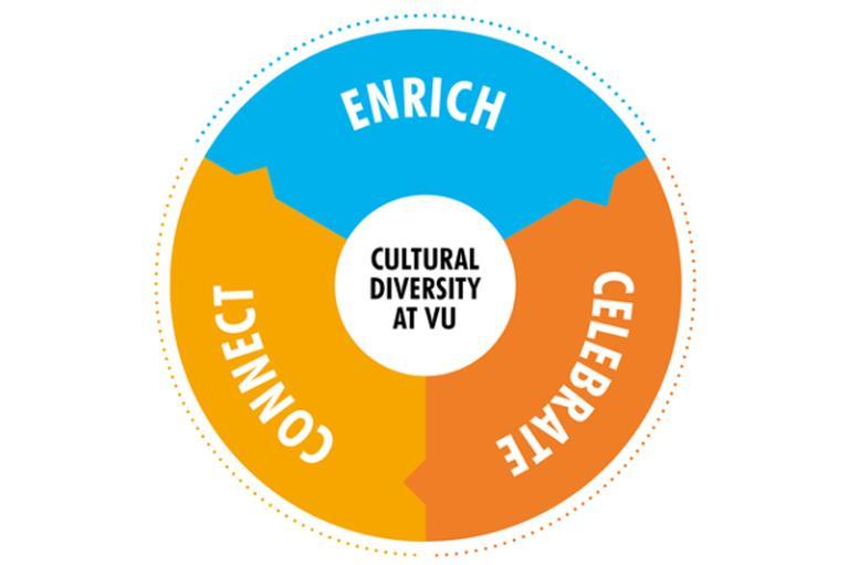 Cultural diversity at VU logo: enrich, celebrate, connect